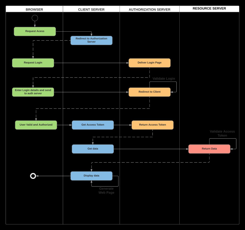 InterSystems IRIS Open Authorization Framework (OAuth 2 0