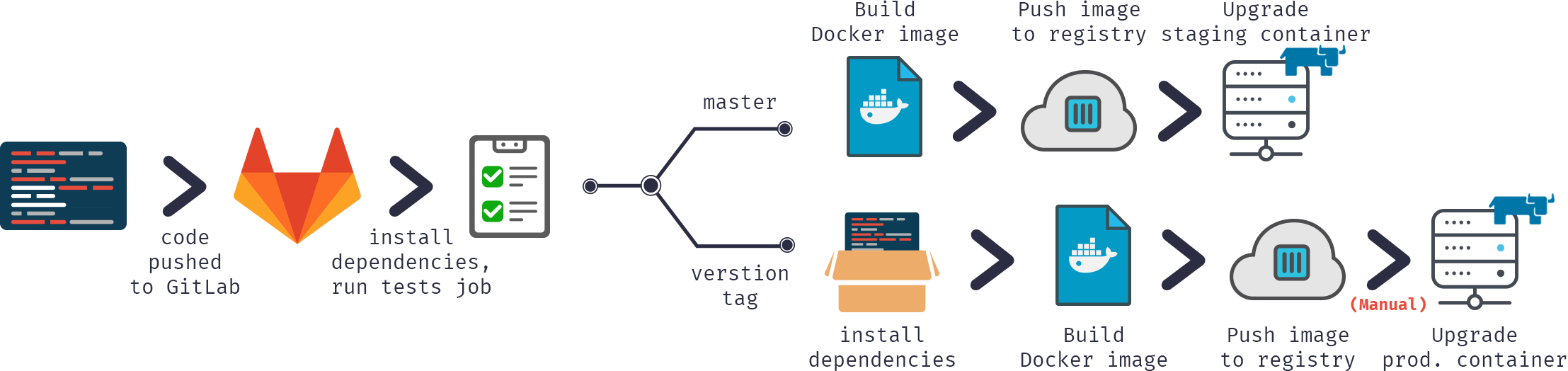 Continuous Delivery of your InterSystems solution using