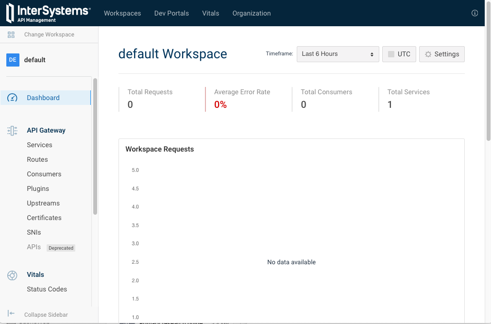 default Workspace Dashboard