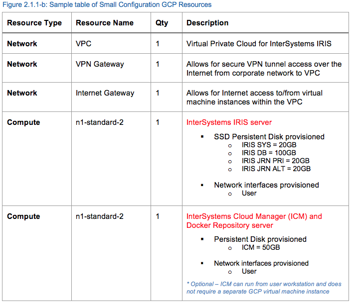 InterSystems IRIS Example Reference Architectures for Google Cloud