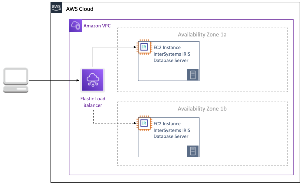 InterSystems IRIS Example Reference Architectures for Amazon Web