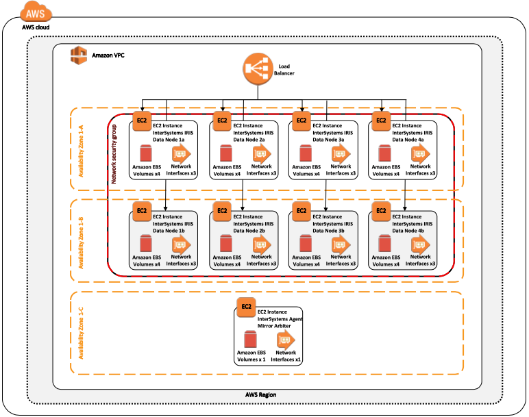 InterSystems IRIS Example Reference Architectures for Amazon