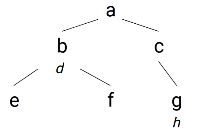 Tree representation of a global