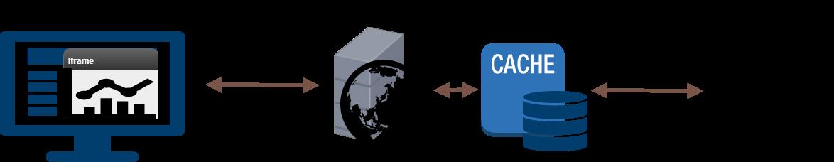 Cachè as a reverse proxy | InterSystems Developer Community |