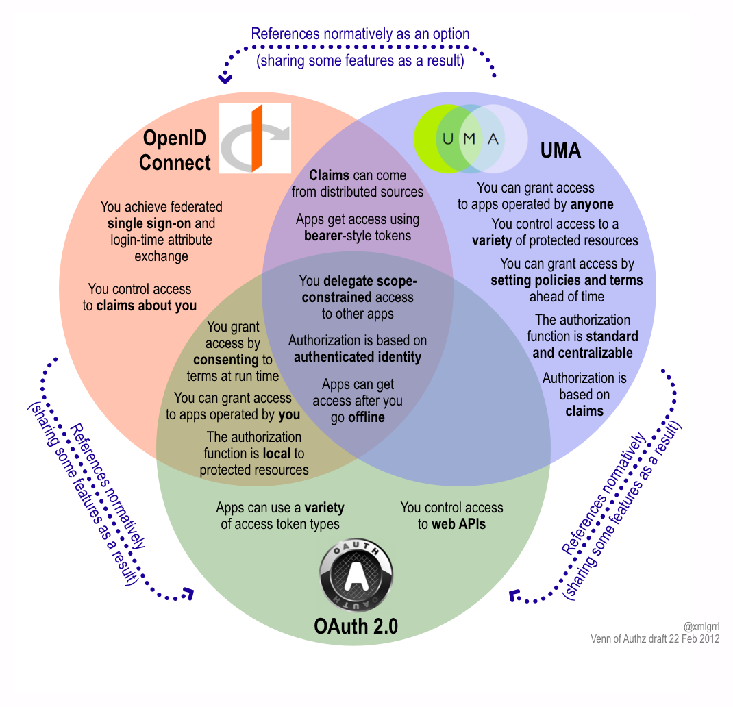A New Venn Of Access Control For The API Economy