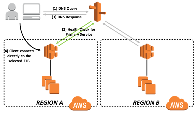 InterSystems Technologies on Amazon EC2: Reference Architecture |