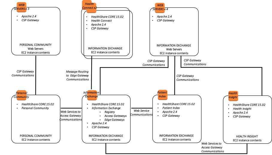 Intersystems Technologies On Amazon Ec2 Reference Architecture