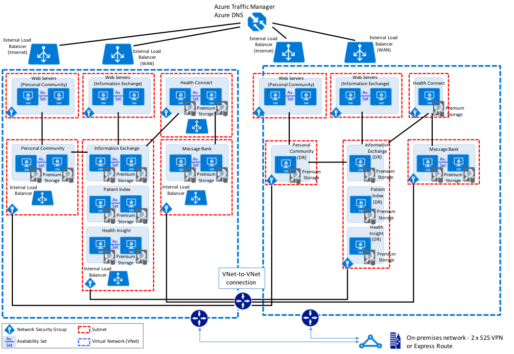 Intersystems Example Reference Architecture For Microsoft