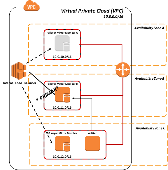 Intersystems technologies on amazon ec2 reference architecture promotion of dr asynchronous mirror members into the load balanced pool this typically assumes the same load balancing network appliance is servicing publicscrutiny Images