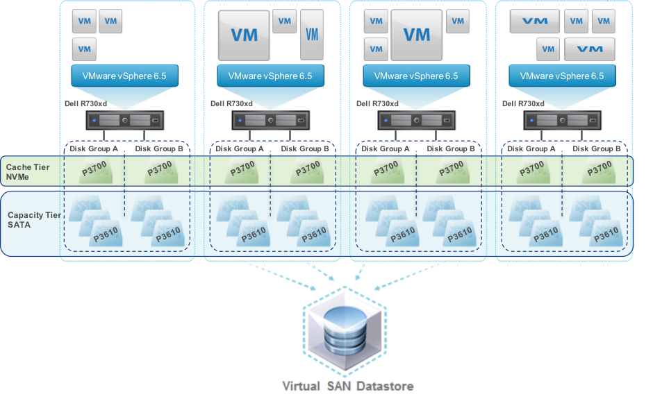 vSAN all-flash storage example