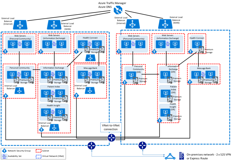 InterSystems Example Reference Architecture for Microsoft Azure ...